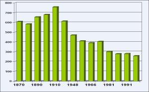 Število prebivalcev Breginja se zmanjšuje...