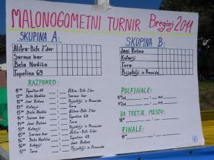 Spored turnirja